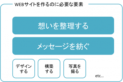 WEBサイト_要素