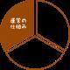 ばづくーる_分類円03
